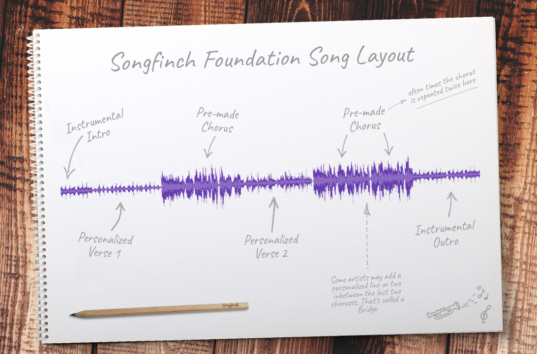 Songfinch-foundation-songs